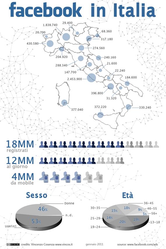 Facebook in Italia