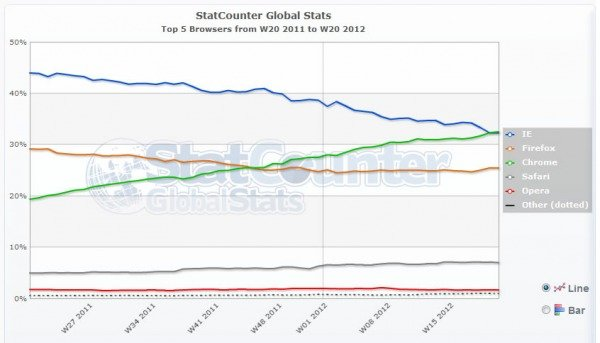 il trend dei browser