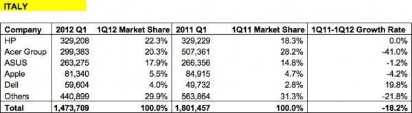 Le vendite PC nel primo trimestre 2012 in Italia