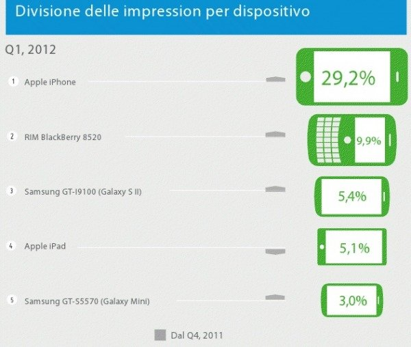 le impression in base al dispositivo
