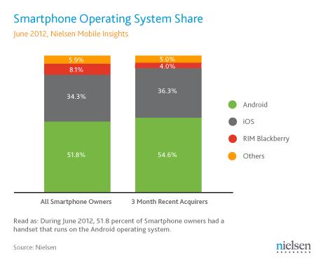market share OS Smartphone