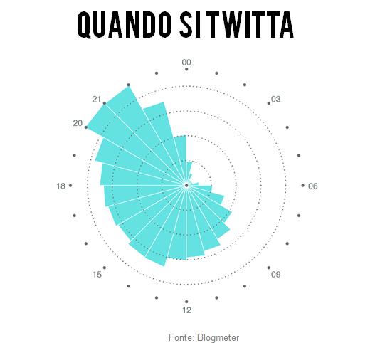 un grafico che ci mostra a che ora si twitta