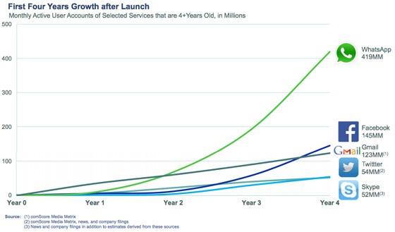 crescita wahtsapp 5 anni