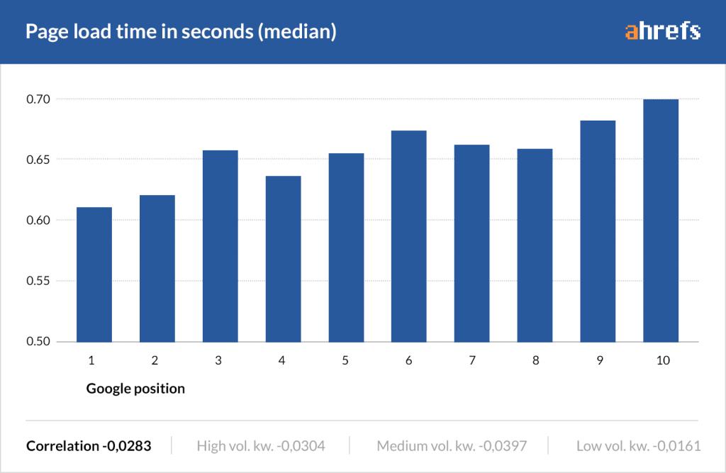 seo e velocità del sito