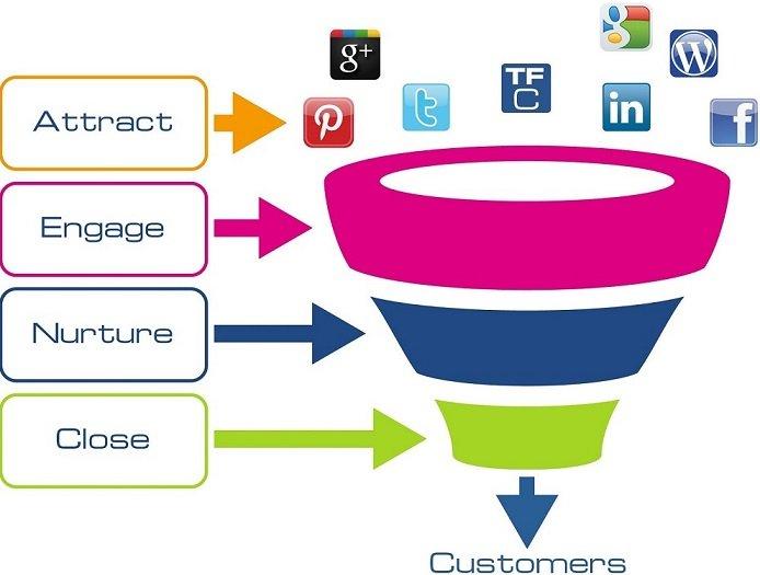 lead generation angelo laudati web marketing