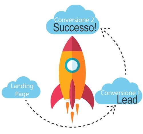 lead generation ciclo