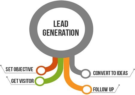 tecnica-di-lead-generation-web-marketing-angelo-laudati
