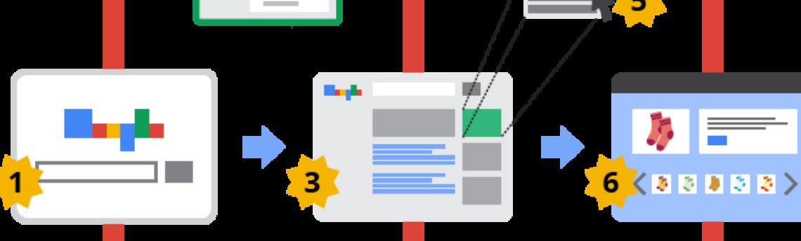 Google AdWords come funziona?