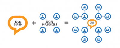 influencer marketing  social