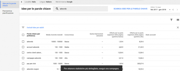 keyword planner costo google adwords
