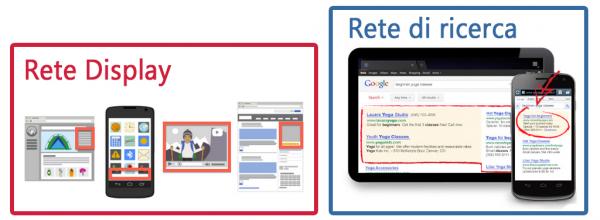 costo google adwords: rete ricerca e rete display