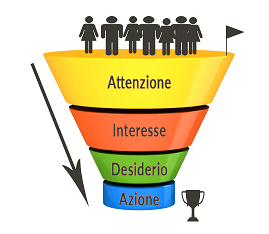 funnel conversione